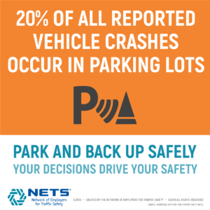 20% of all reported vehicle crashes occur in parking lots