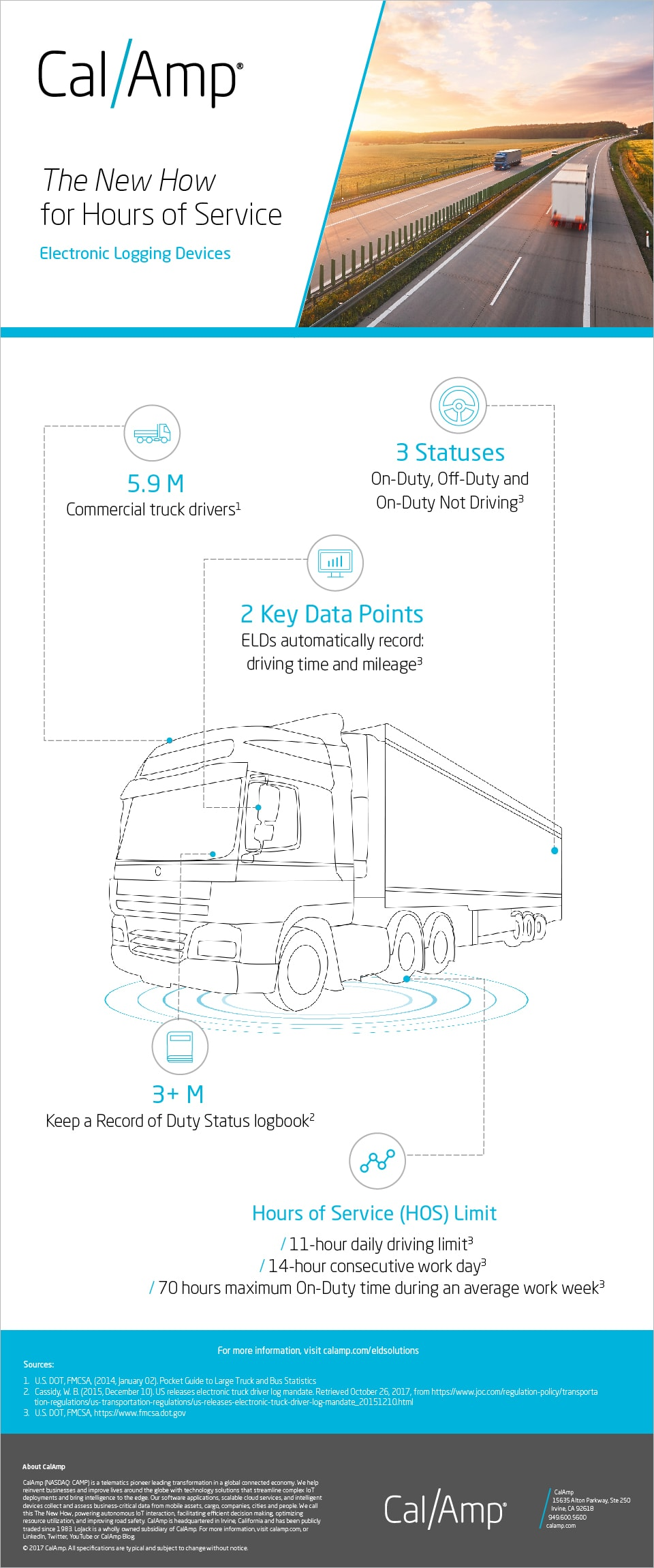 Truck drivers are a vital part of the supply chain and commerce systems.  Here are some statistics about the industry, hours of service and the FMCSA  ELD ...